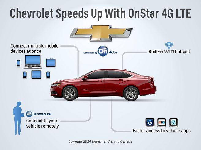 GM OnStar 4G Network